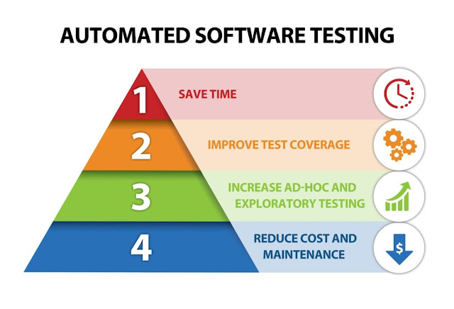 Creating a Strong Test Automation Checklist