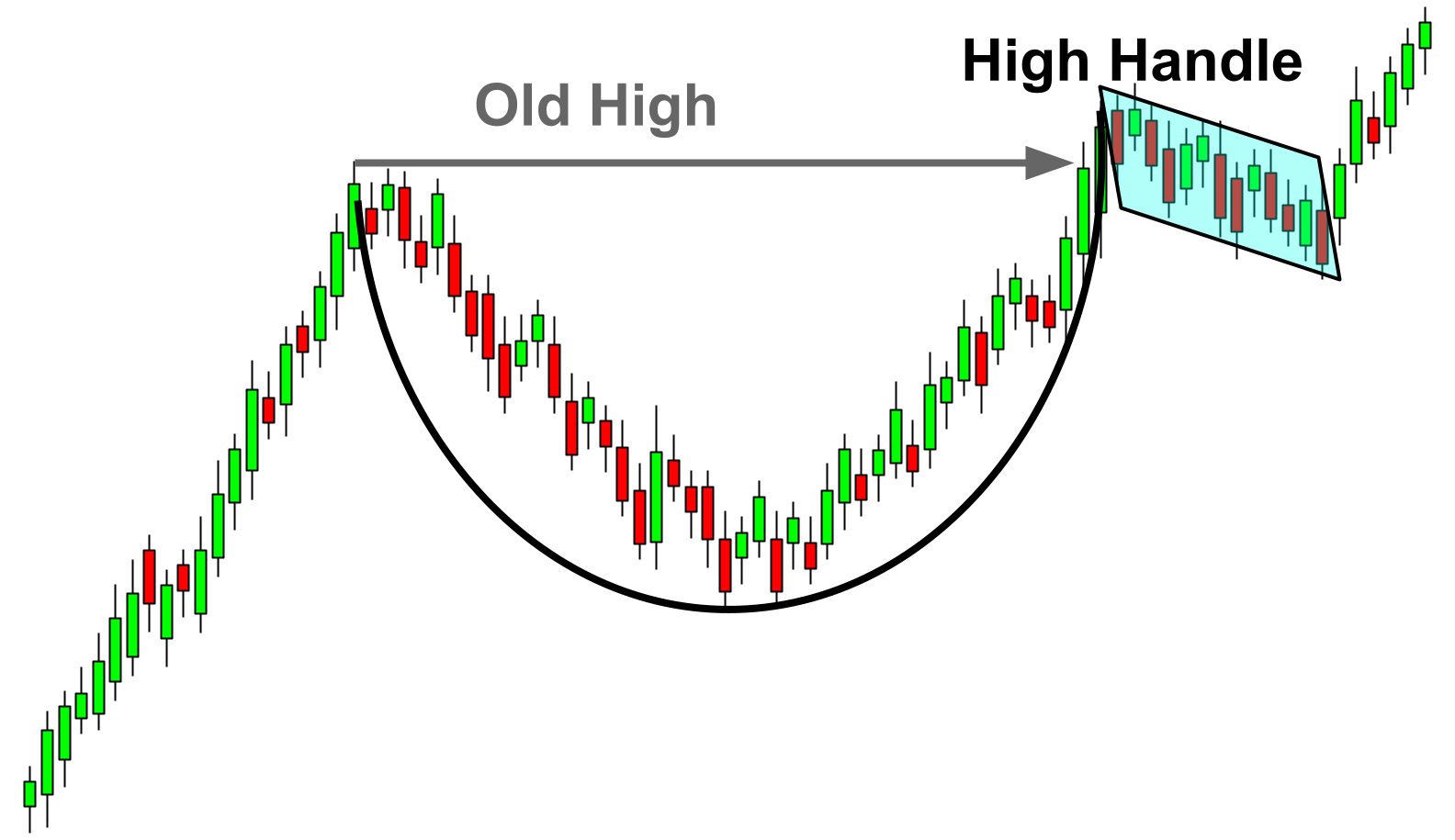 A complete cup and handle pattern formation.