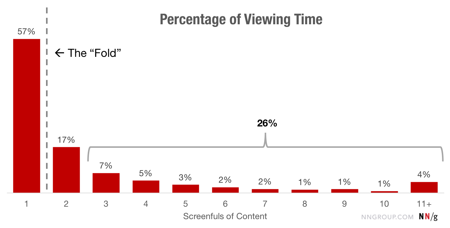 email viewing time above and below the fold
