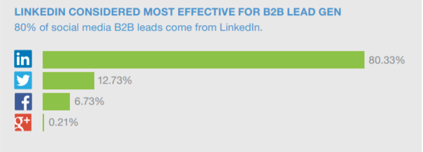 Why LinkedIn lead generation is effective
