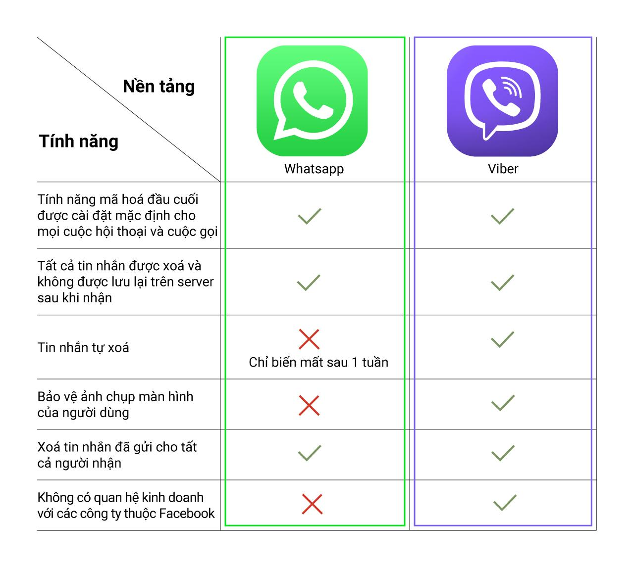 WhatsApp coi thường quyền riêng tư, CEO của Viber kêu gọi người dùng tìm kiếm ứng dụng thay thế - Ảnh 2