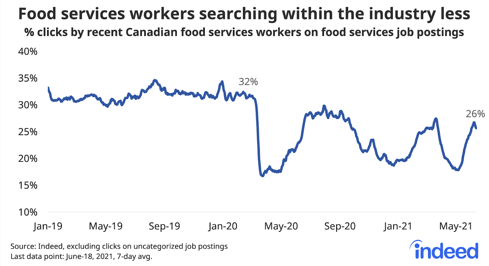 """Line graph titled """"Food services workers searching within the industry less."""""""