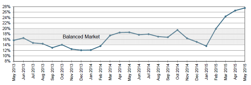 May 2015 Buyer vs Sellers market graph.PNG