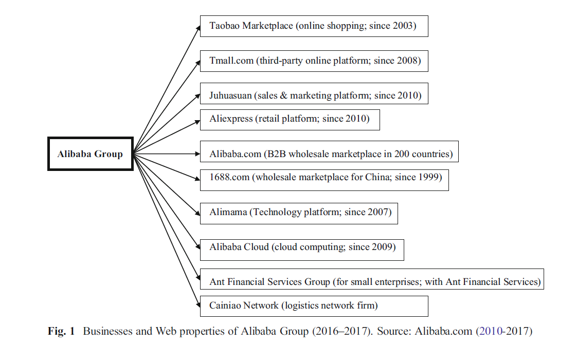 Business and Web properties of Alibaba Group