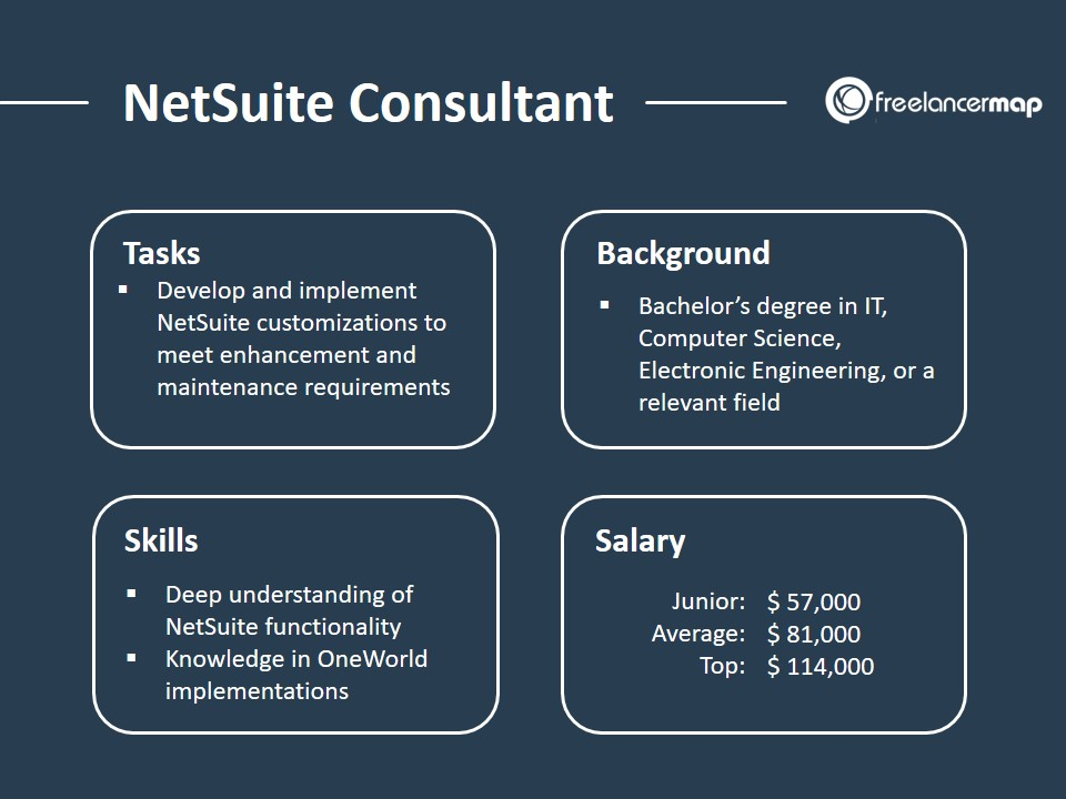 Job Profile of a NetSuite Consultant with tasks, skills, background, salary
