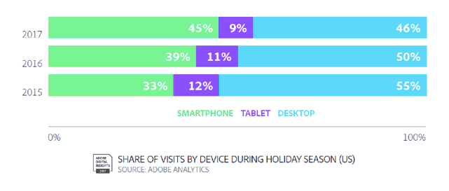 Mobile device share