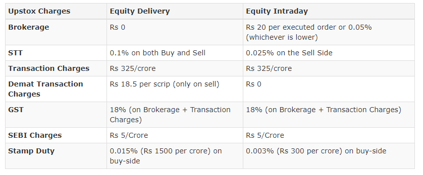 equity delivery charges