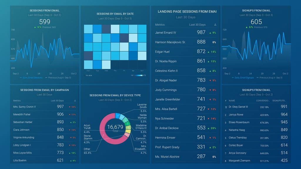 google analytics kpi dashboard