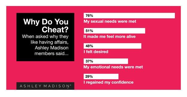 Will Your Partner Cheat On You? Here Are 5 Reasons They