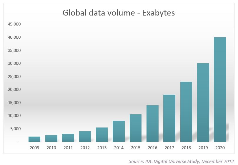 Exponential Growth of Big Data - https://insidebigdata.com/2017/02/16/the-exponential-growth-of-data/