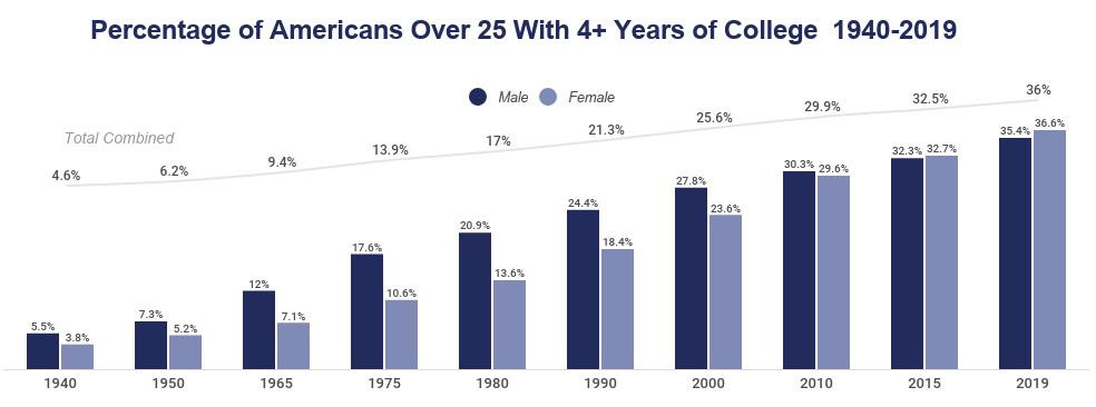 US graduation rates data