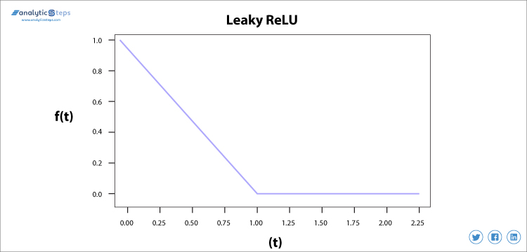 The variation of Leaky ReLU function as an activation function in neural network is presented in the image. Analytics Steps