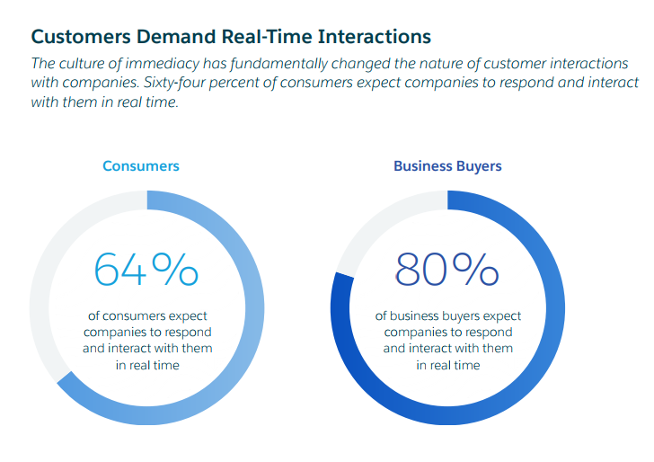 real time marketing and sales