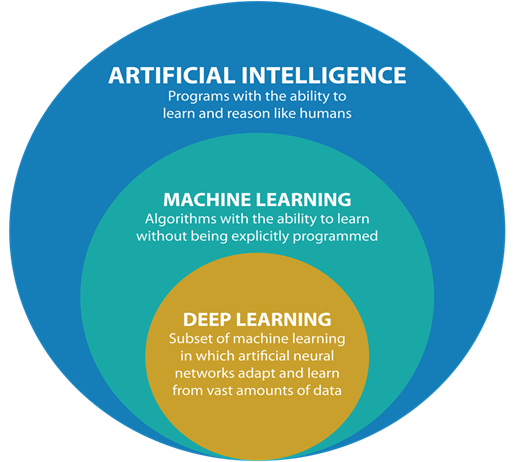 Artificial intelligence, machine learning, and deep learning are explained within a colorful bubble.