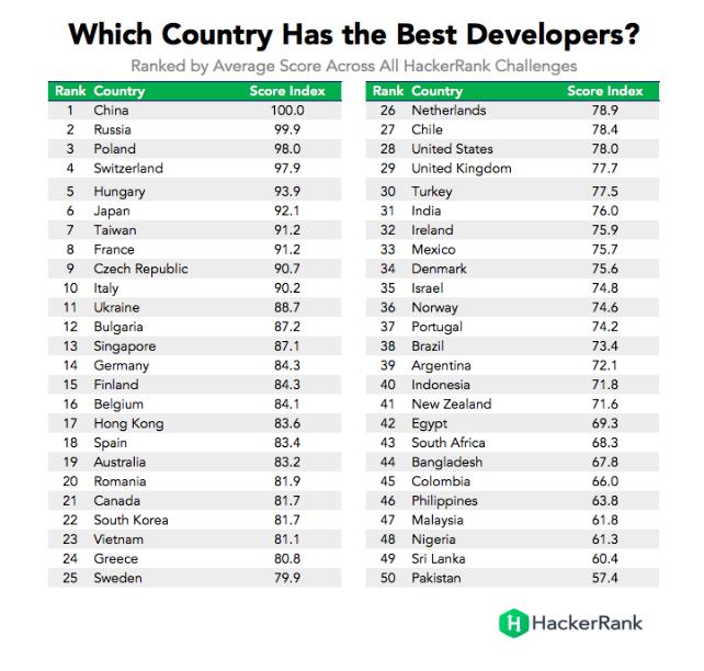 W którym kraju są najlepsi Software Developerzy