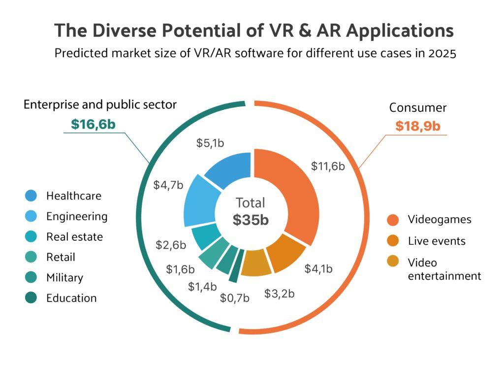 Potential AR VR Applications
