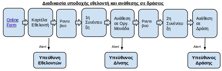 VoluntEasy Presentation - GR - Διαγραμ.png