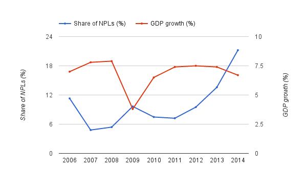 NPLs_GDP.png