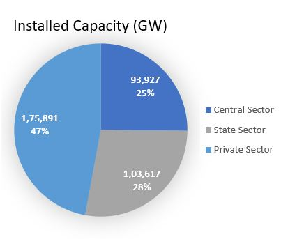 Electricity generation - resource mix