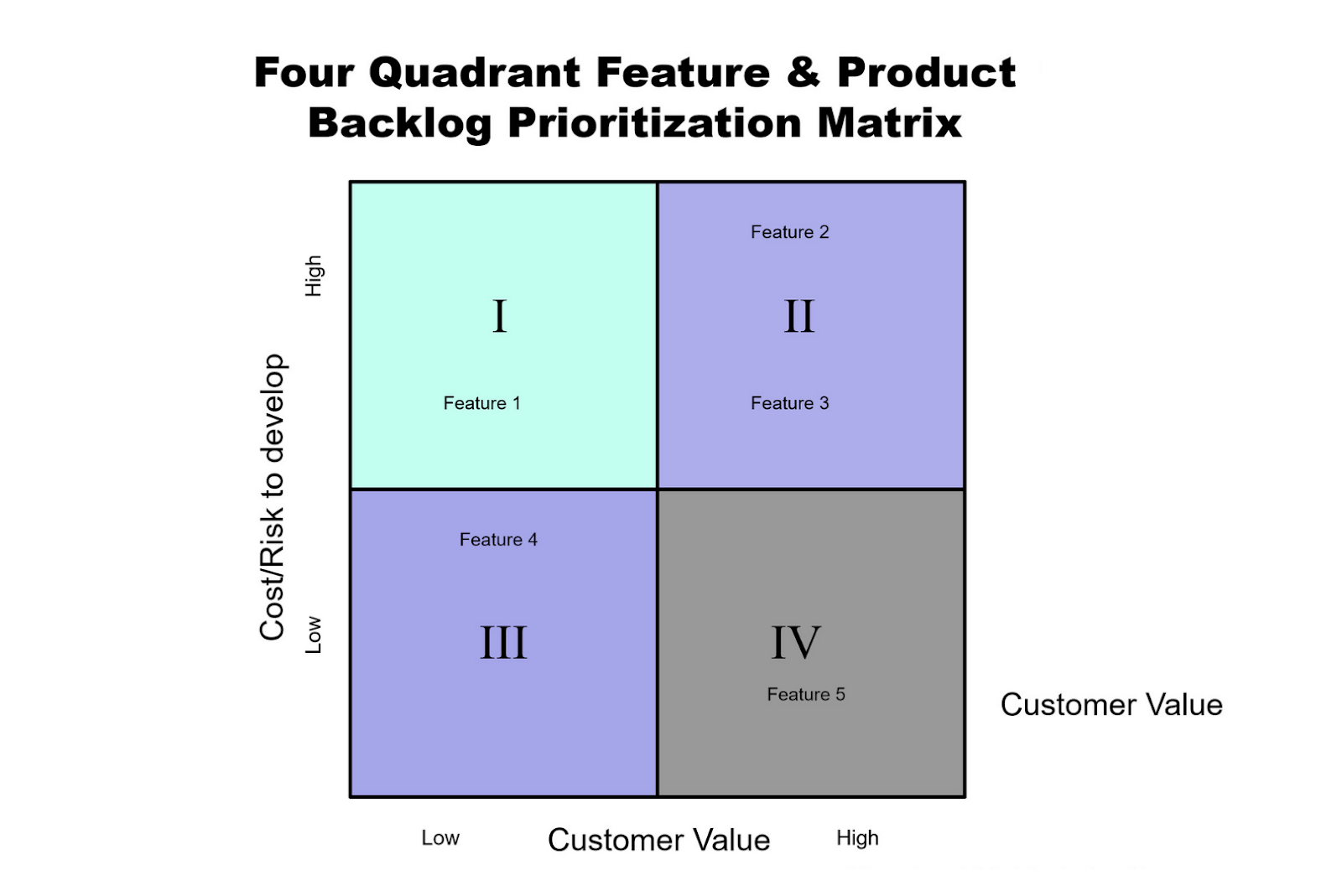prioritizing the right product features