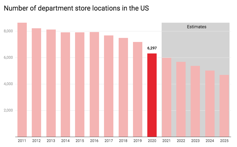 graph of number of department store locations in the US declining from 2011-2021