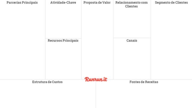 Modelo de projeto com a estrutura do Canvas online