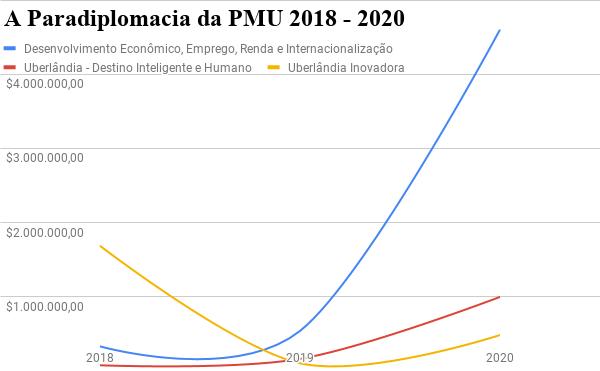 A Política Externa de Uberlândia entre 2017 e 2020 6