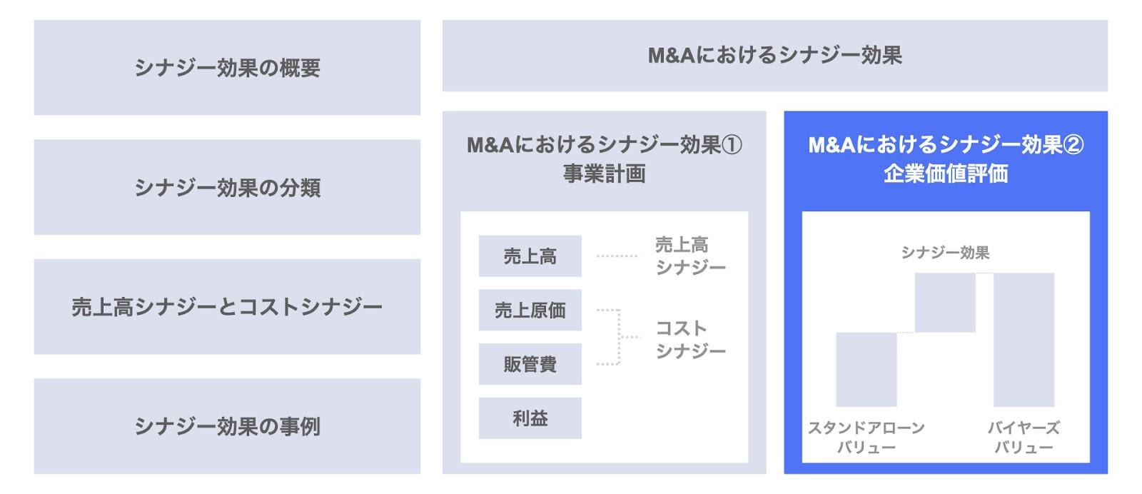 M&Aにおけるシナジー効果② 企業価値評価