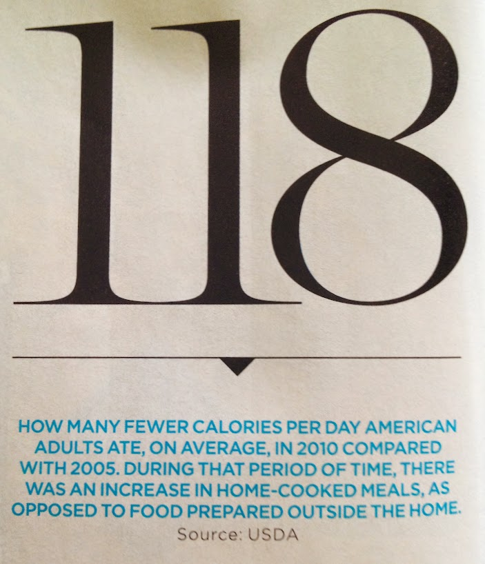 Americans ate 118 fewer calories in 2010 vs 2005