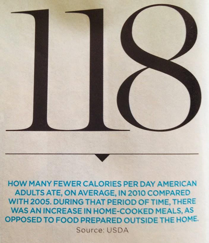 Americans ate 118 fewer calories in 2010 vs 2005