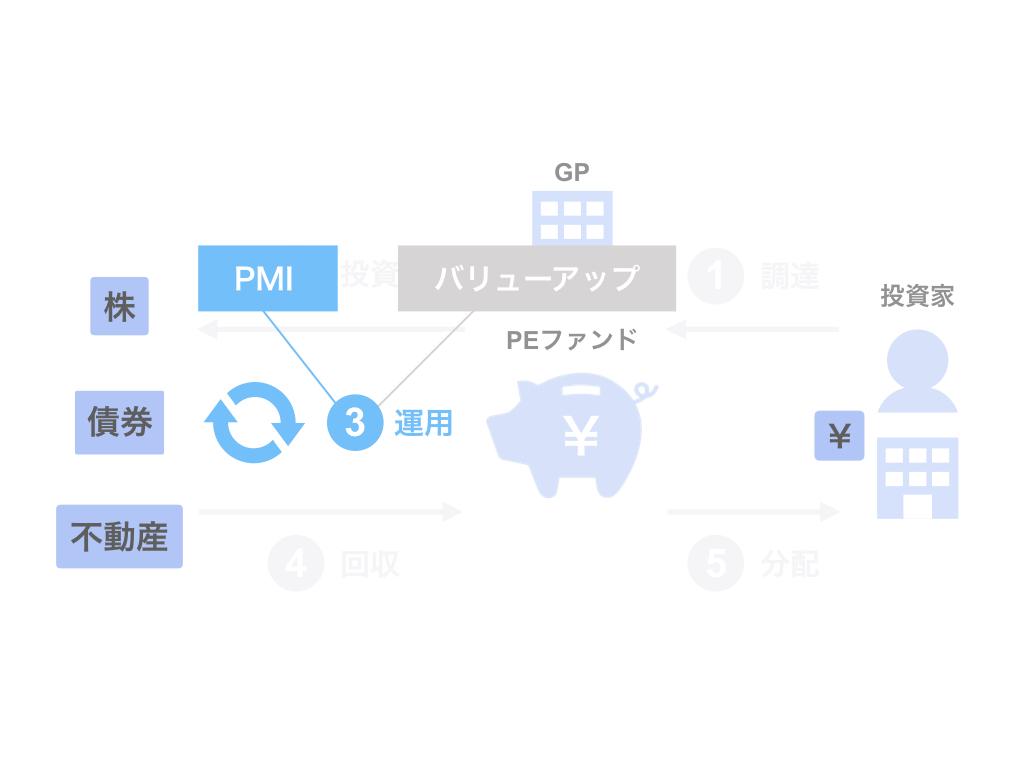 PEファンドによるPMI
