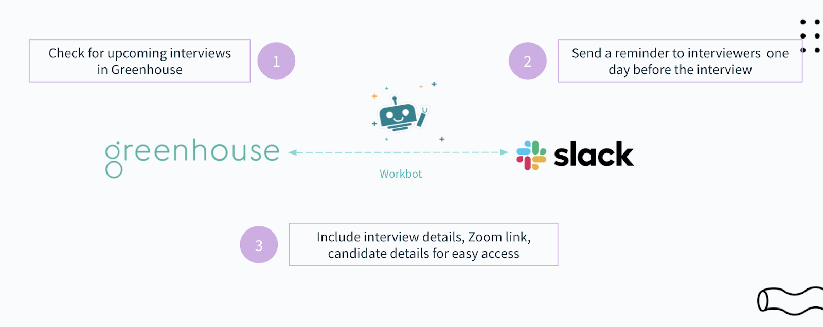 A workflow that shows you how to use Greenhouse, Workbot, and Slack to increase employee referrals.