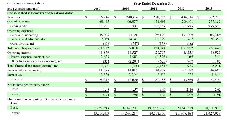 1 Revenues, op profit, net profit.png