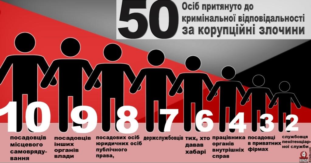 Серед тих, кого вдалося притягнути до відповідальності за корупцію, шестеро громадян, які самі надавали хабарі посадовцям