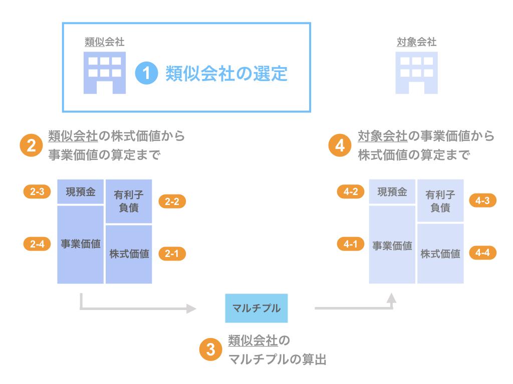 ステップ1. 類似会社の選定