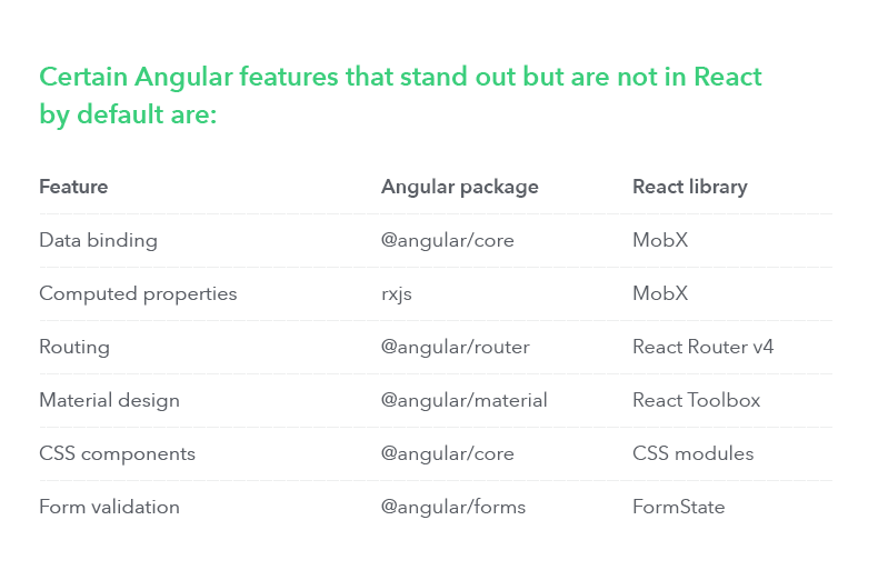 Angular 4 vs React