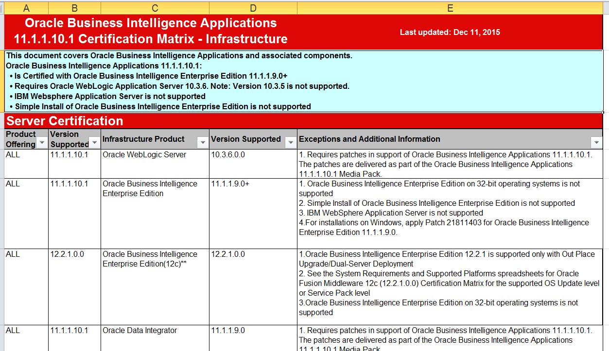 OBI Apps, OBIEE, Data Warehouse, Informatica, DAC,PL/SQL ...