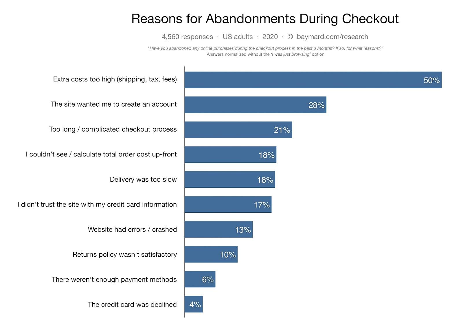Reasons for cart abandonments