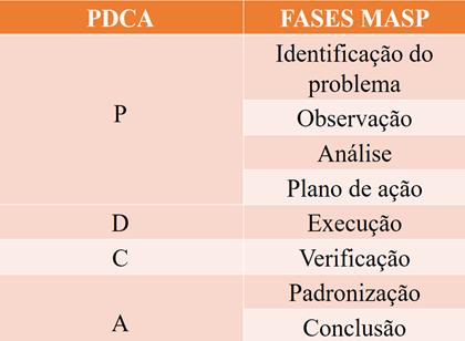 Comparação PDCA e MASP