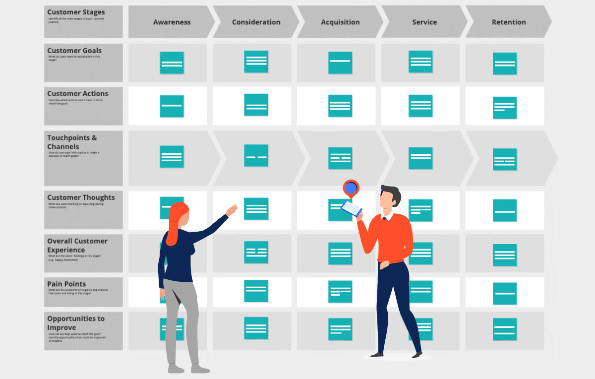 design an effective customer experience map