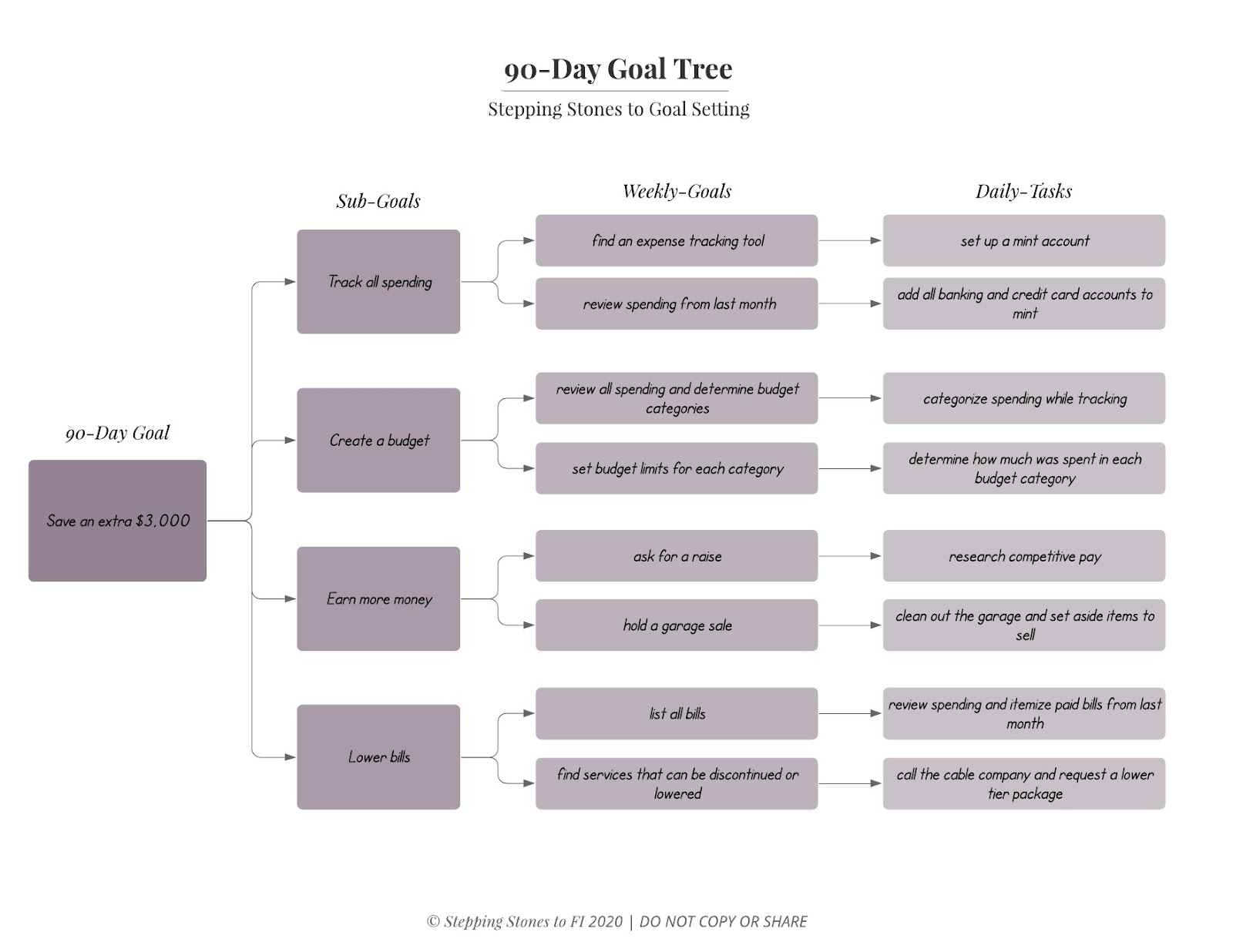 Example of a 90-Day short-term financial goal tree