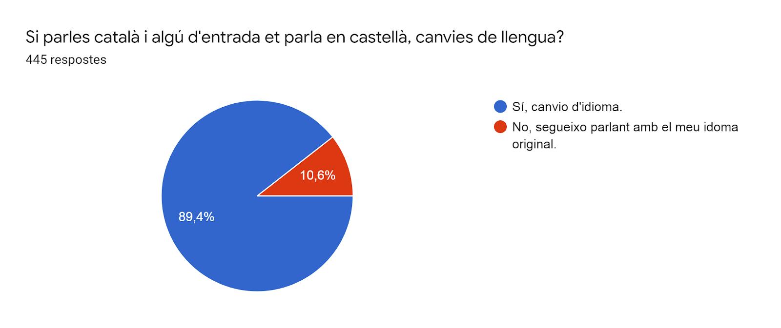Gràfic de respostes de Formularis. Títol de la pregunta: Si parles català i algú d'entrada et parla en castellà, canvies de llengua?. Nombre de respostes: 445 respostes.