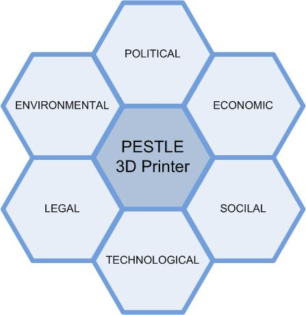 introduction to pest analysis Discover what pestle means, and use our pestle analysis template and example to understand the external influences on your organisation.