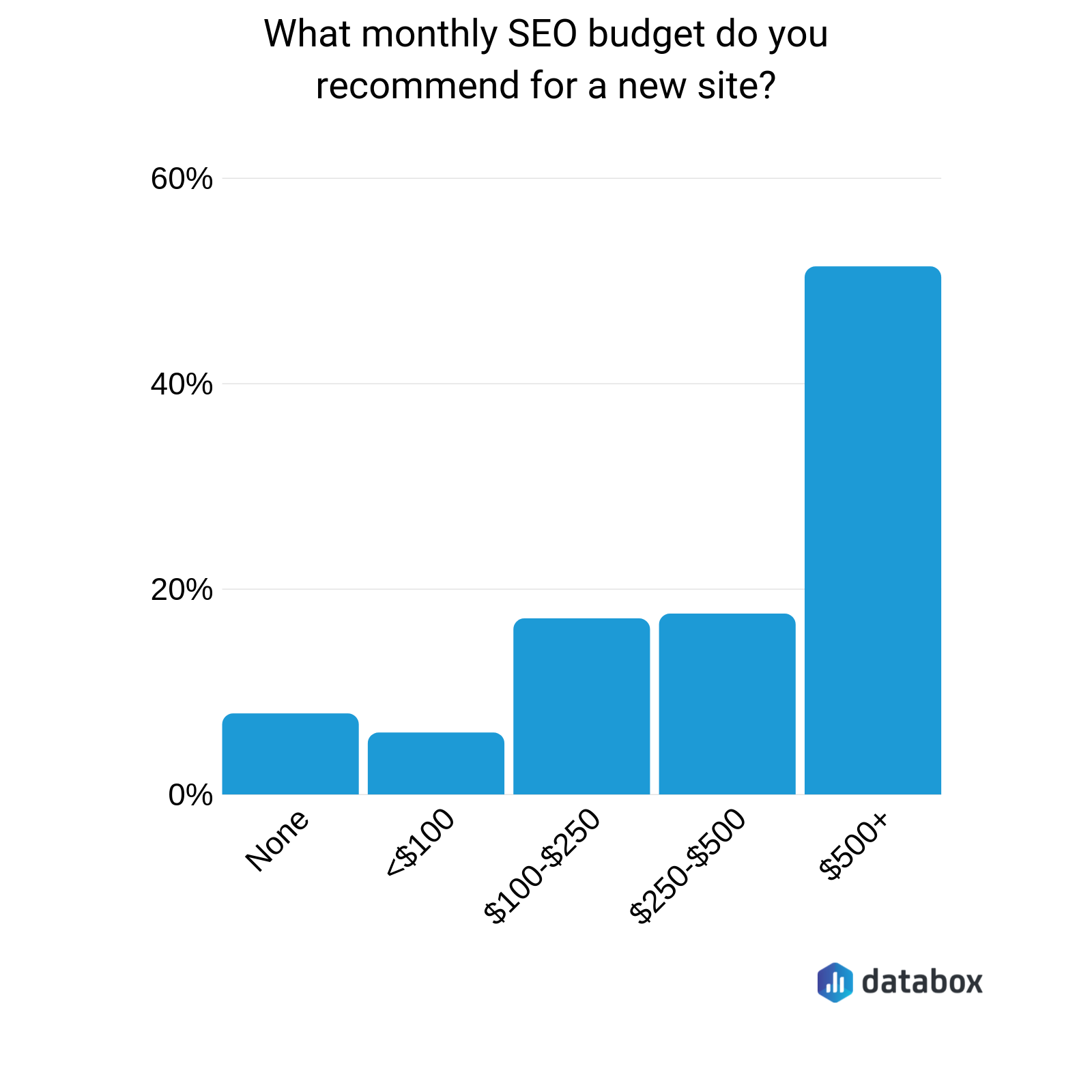 recommended new site seo budget per month