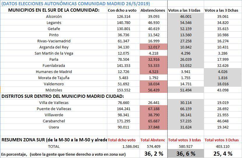 DATOS ELECCIONES AUTONÓMICAS 2019 ZONA SUR MADRID.JPG