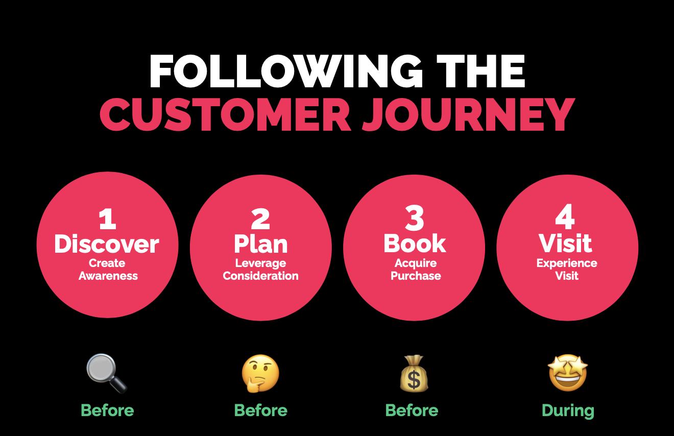 Convious customer journey