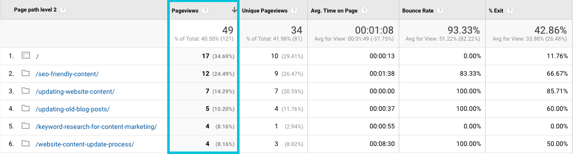 how to find pageviews per blog post in Google Analytics