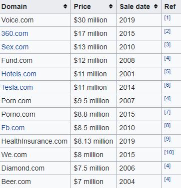 Domínios mais caros já vendidos