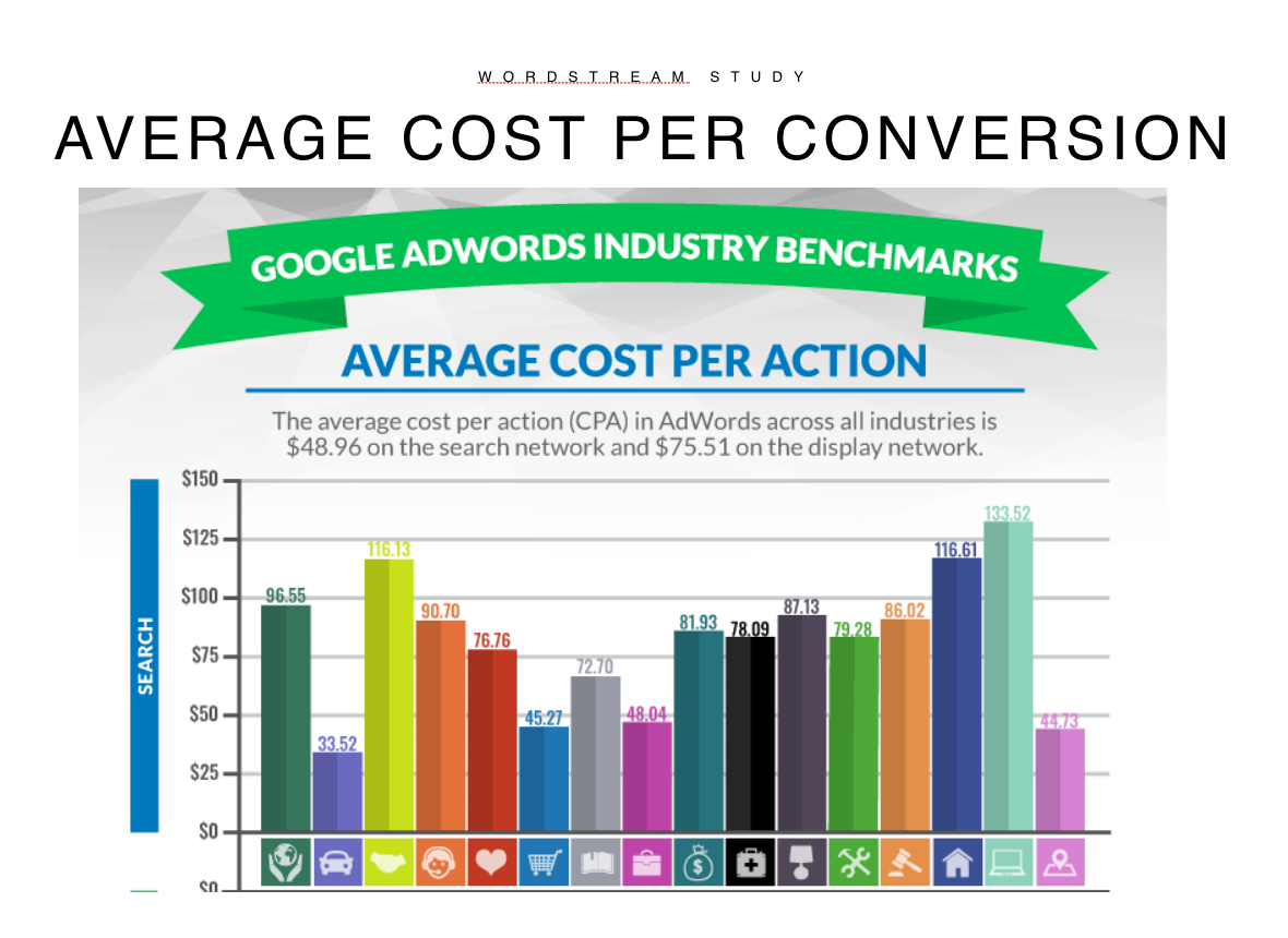 Google Ads Industry Benchmarks Wordstream Study