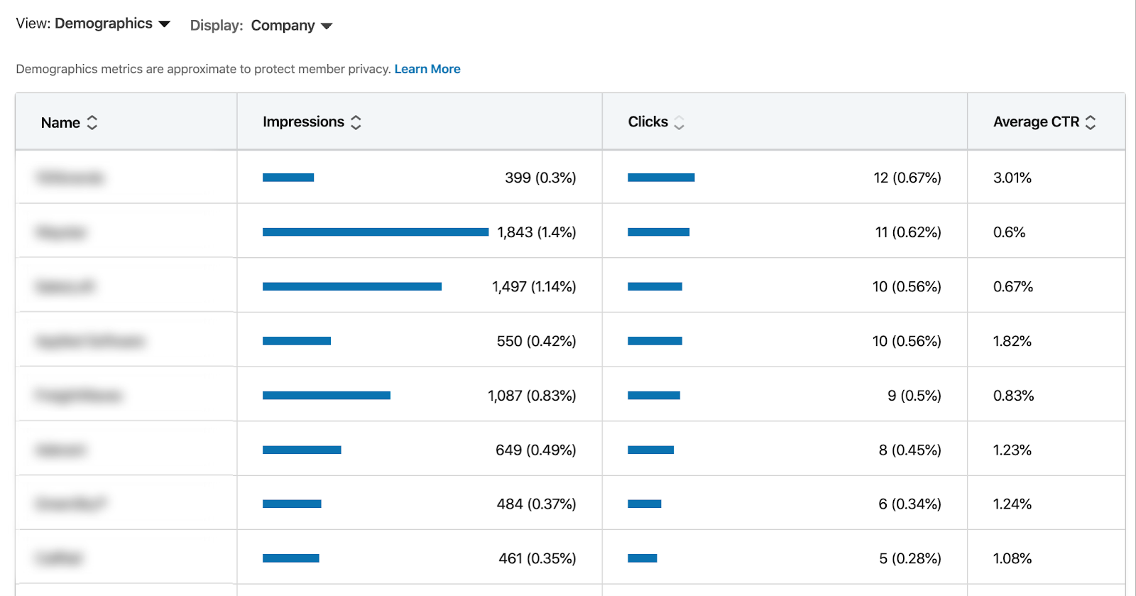 LinkedIn report breaking down company name, impressions, clicks, and CTR
